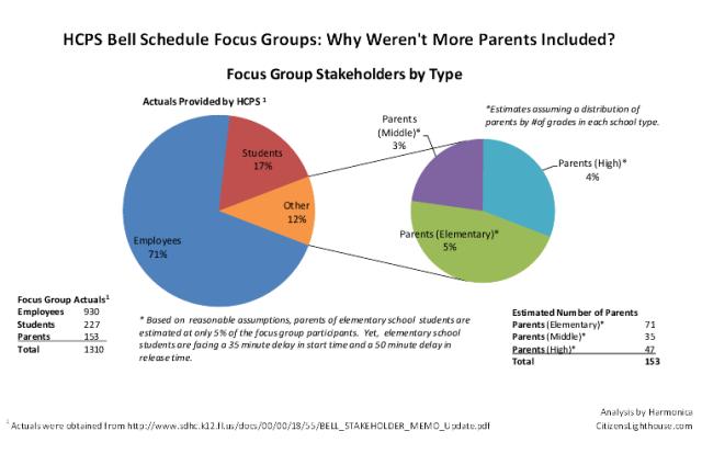 HCPS Focus Group Analysis