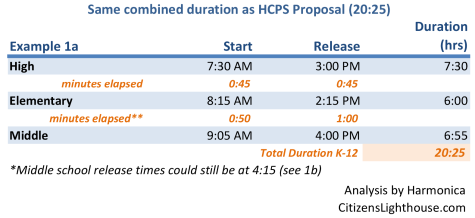 Bell Time Changes - Other Options 1a